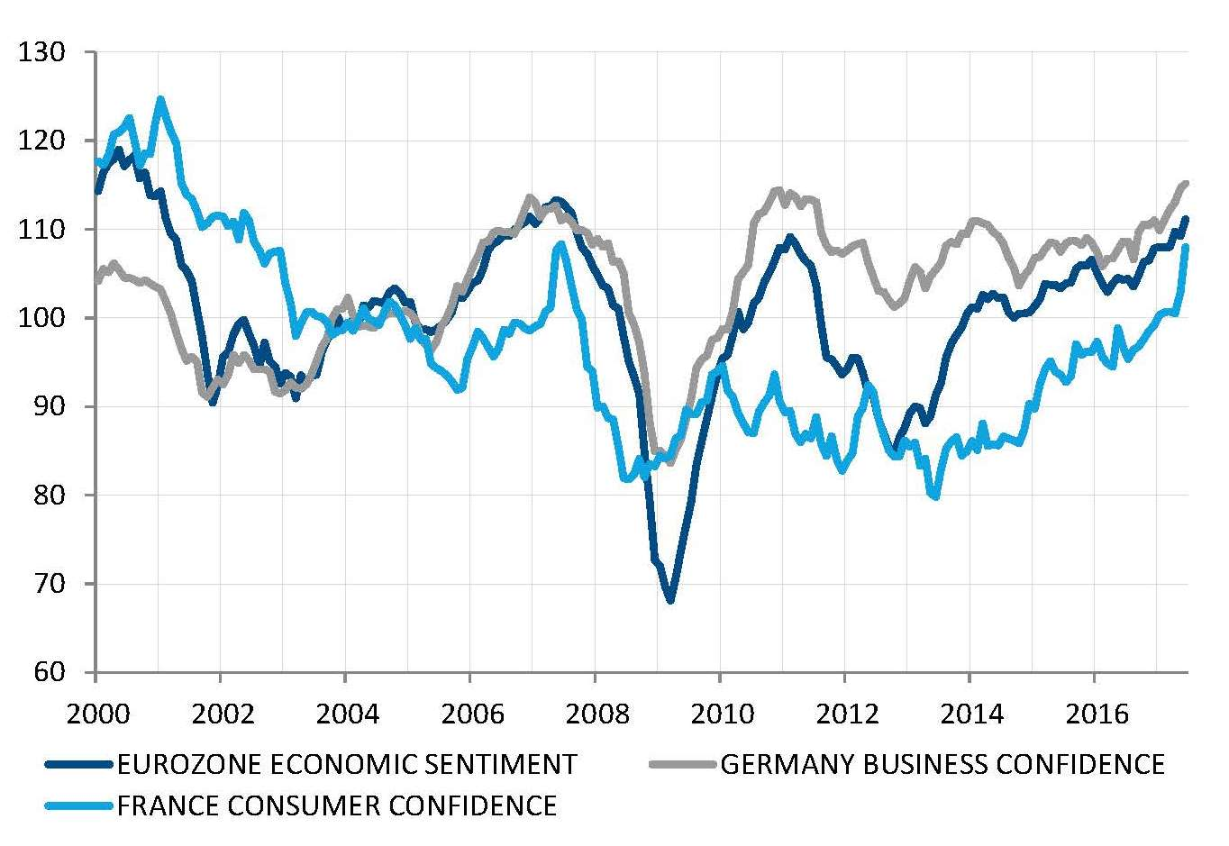 Confidence surges in Europe