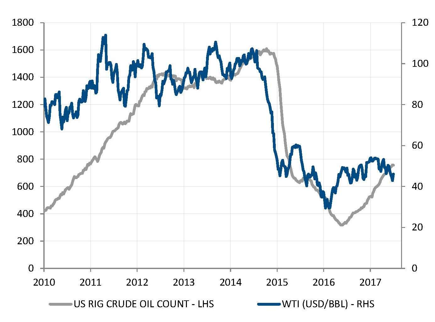 The US shale oil industry caps oil prices