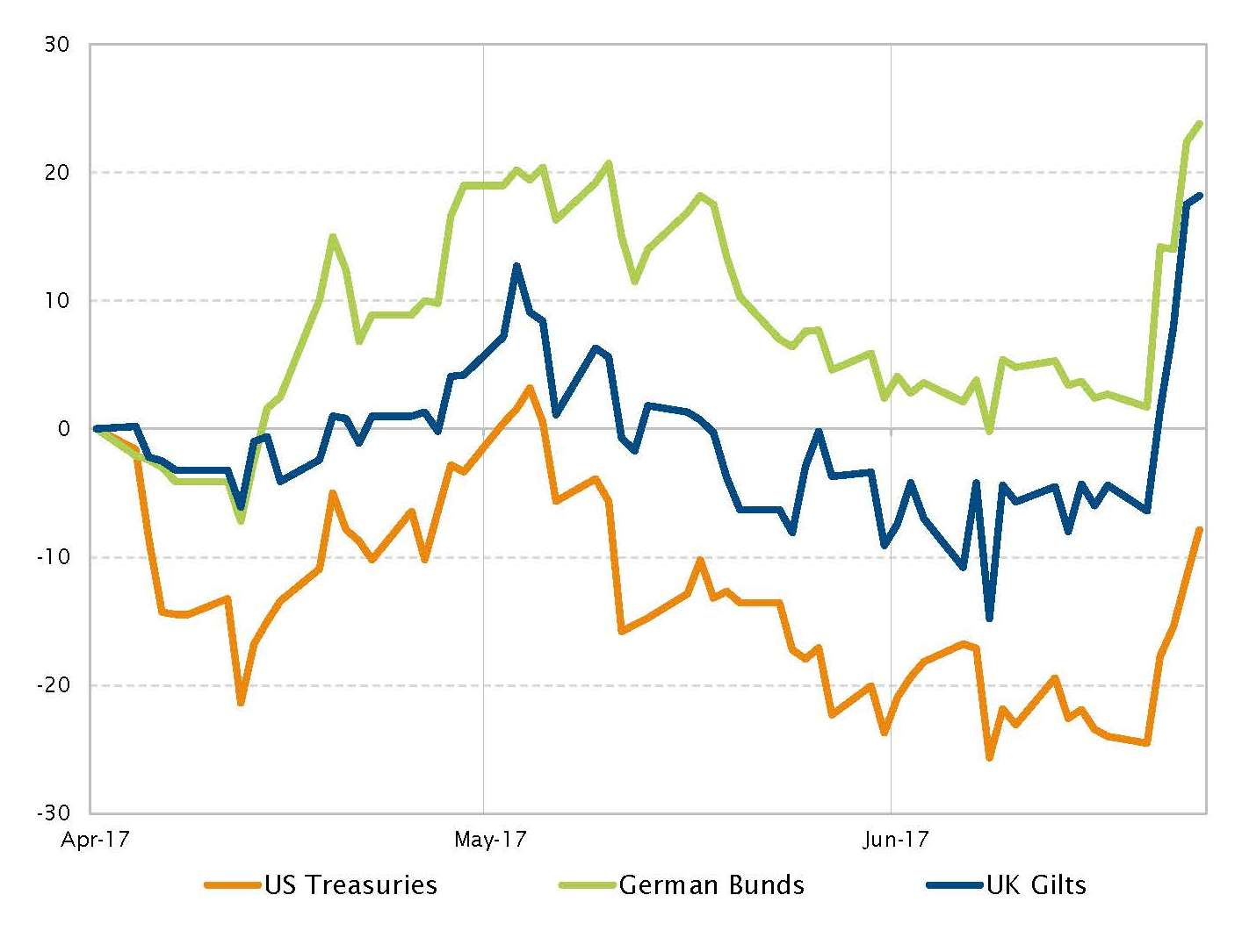 Change in 10-year sovereign bond yields