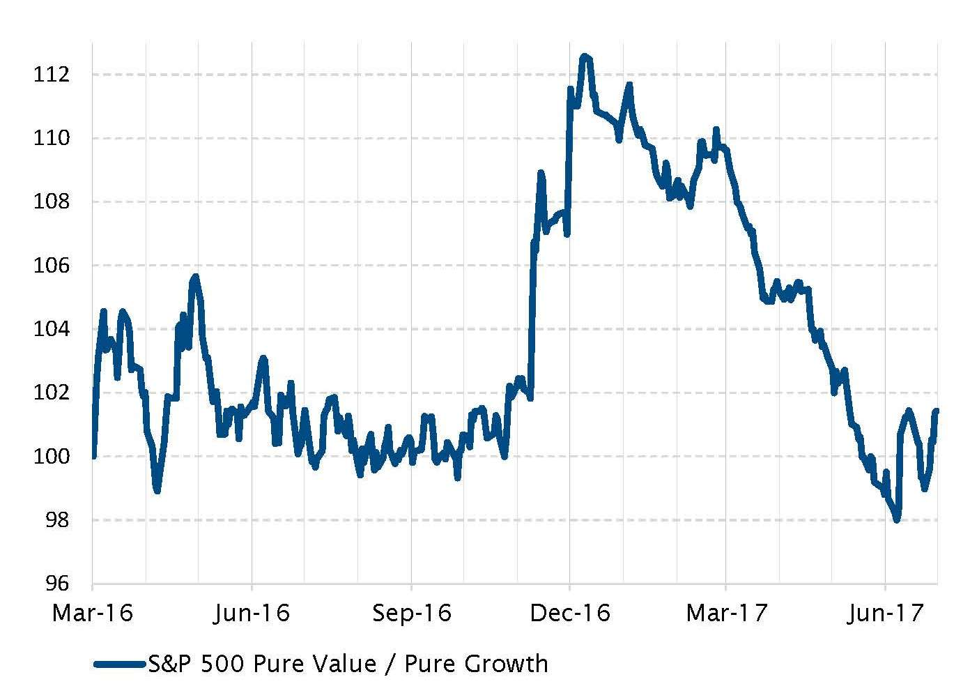 S&P 500 Pure Value/Pure Growth