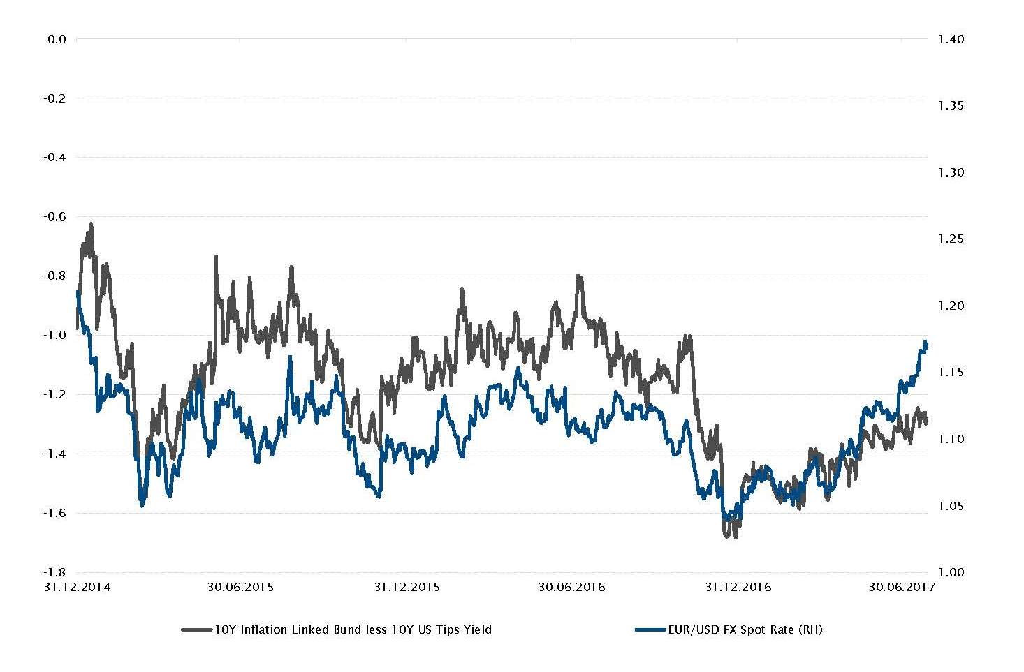 10Y Inflation Linked Bund less 10Y US Tips Yield and EUR/USD FX Spot rate evolution