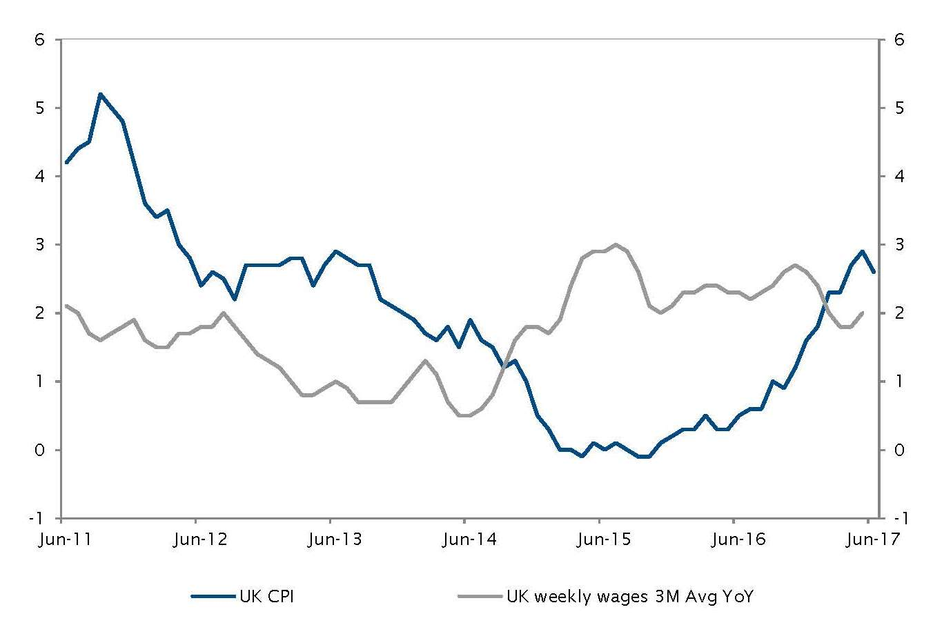 UK inflation slowdown and wages growth under pressure