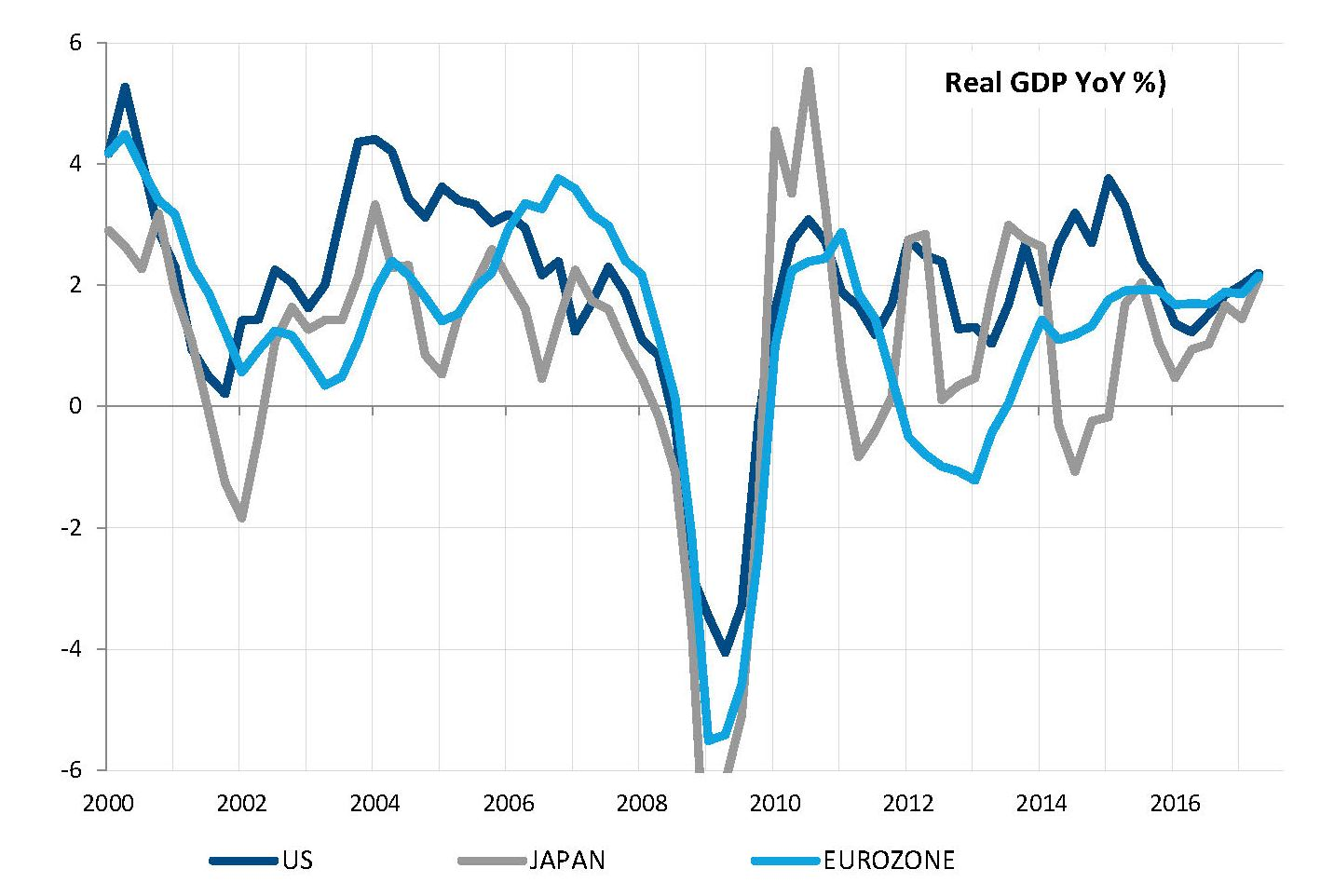 Synchronized global growth for the first time since 2009