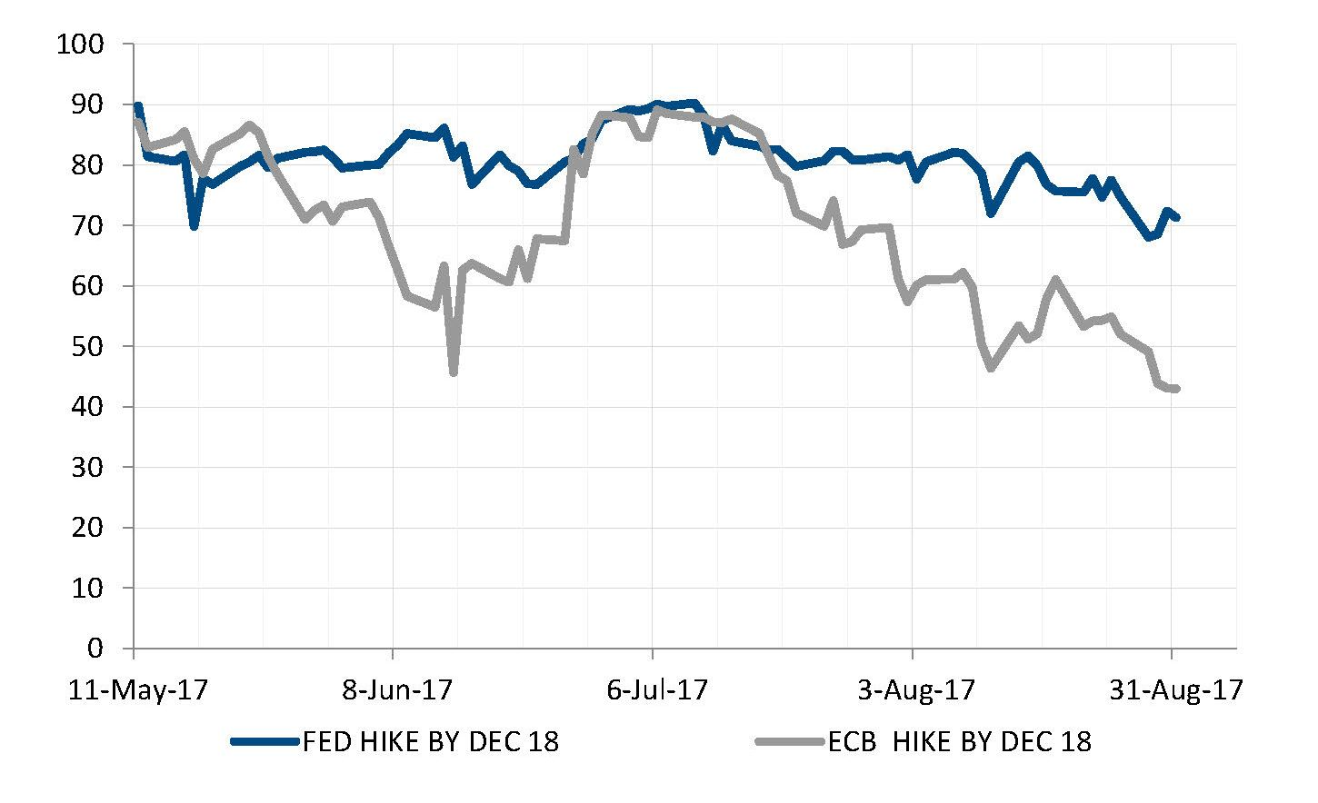 Market-based probability of rate hikes slid during the summer
