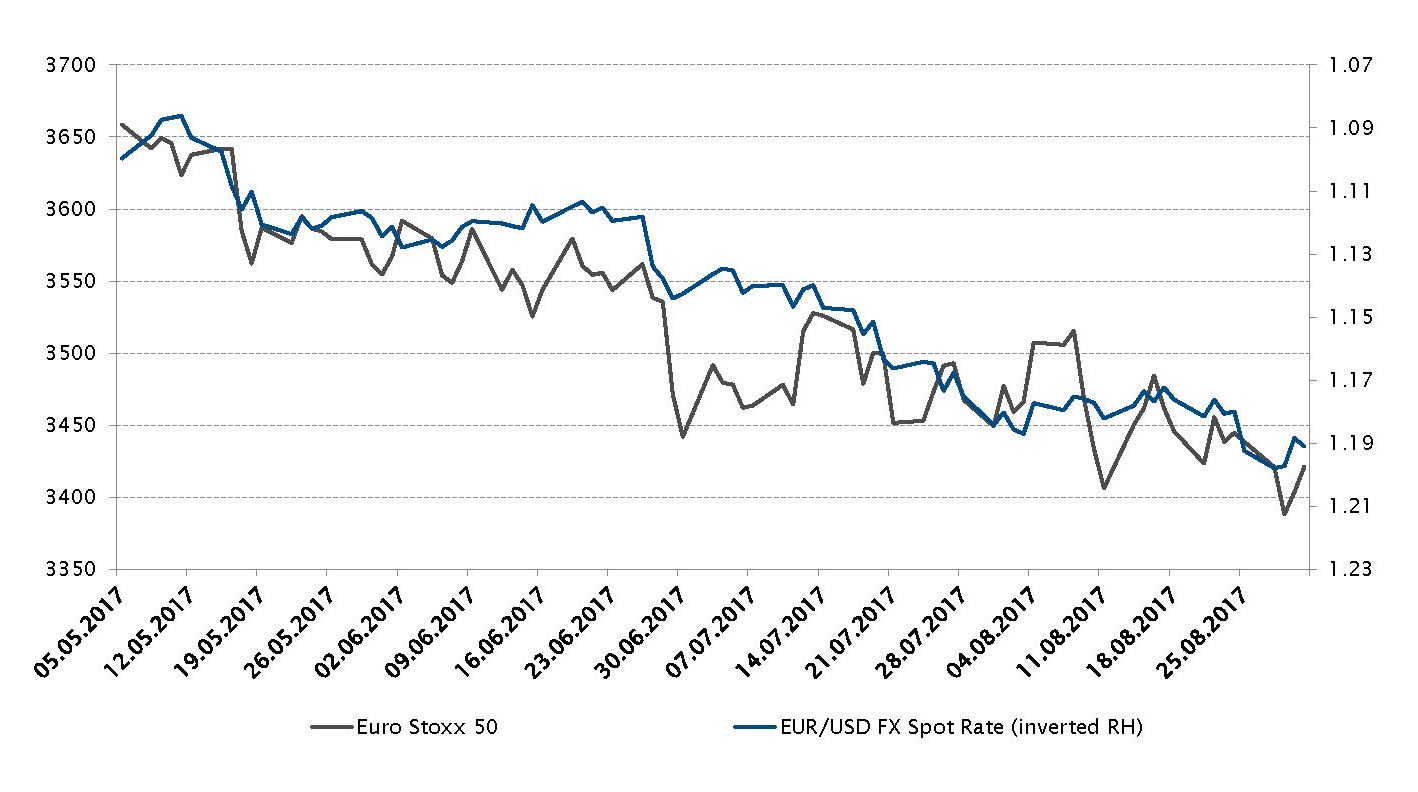 Euro Stoxx 50 index and the EUR/USD FX spot rate evolution