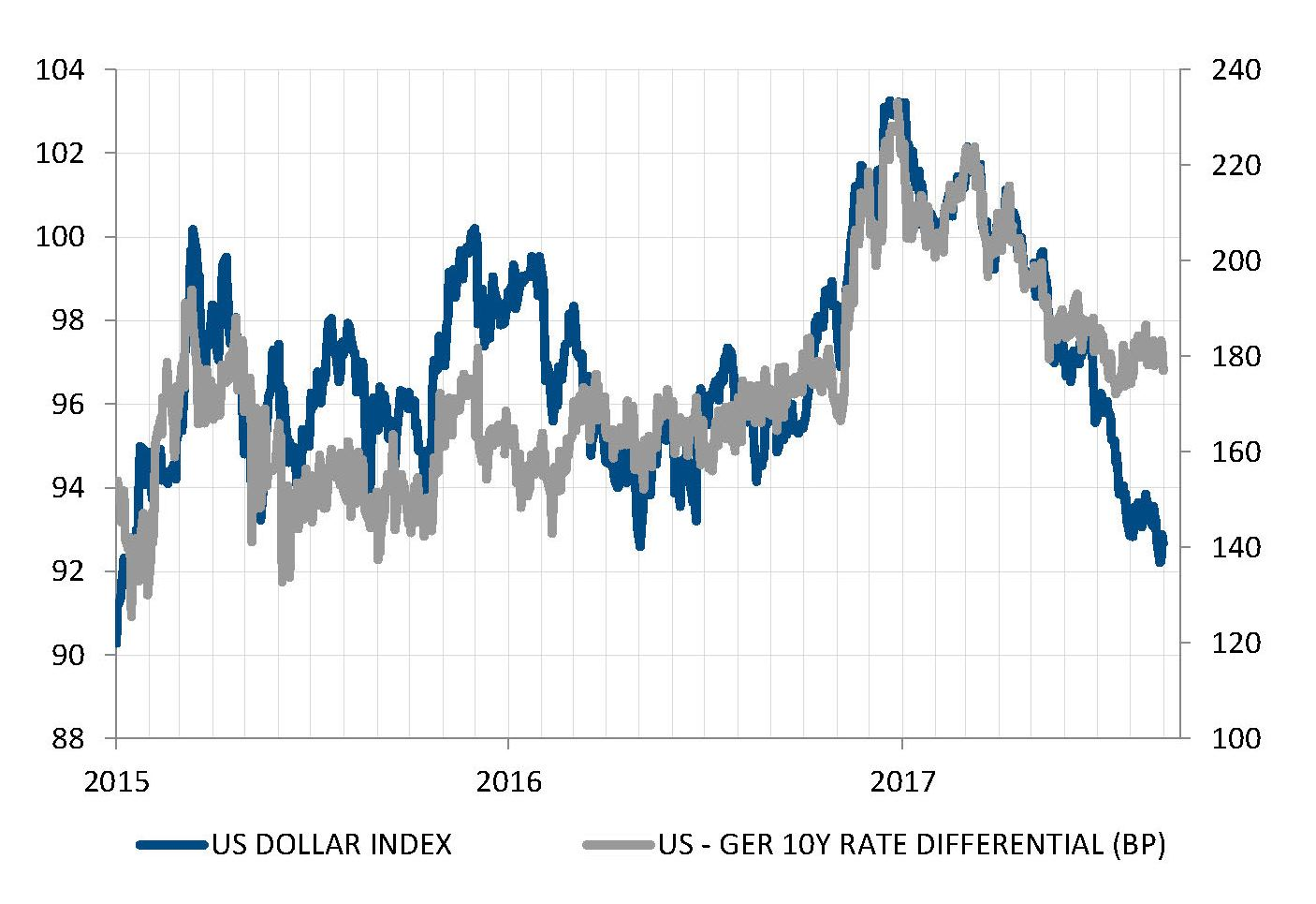 A stronger dollar's decline than what rate differentials suggest