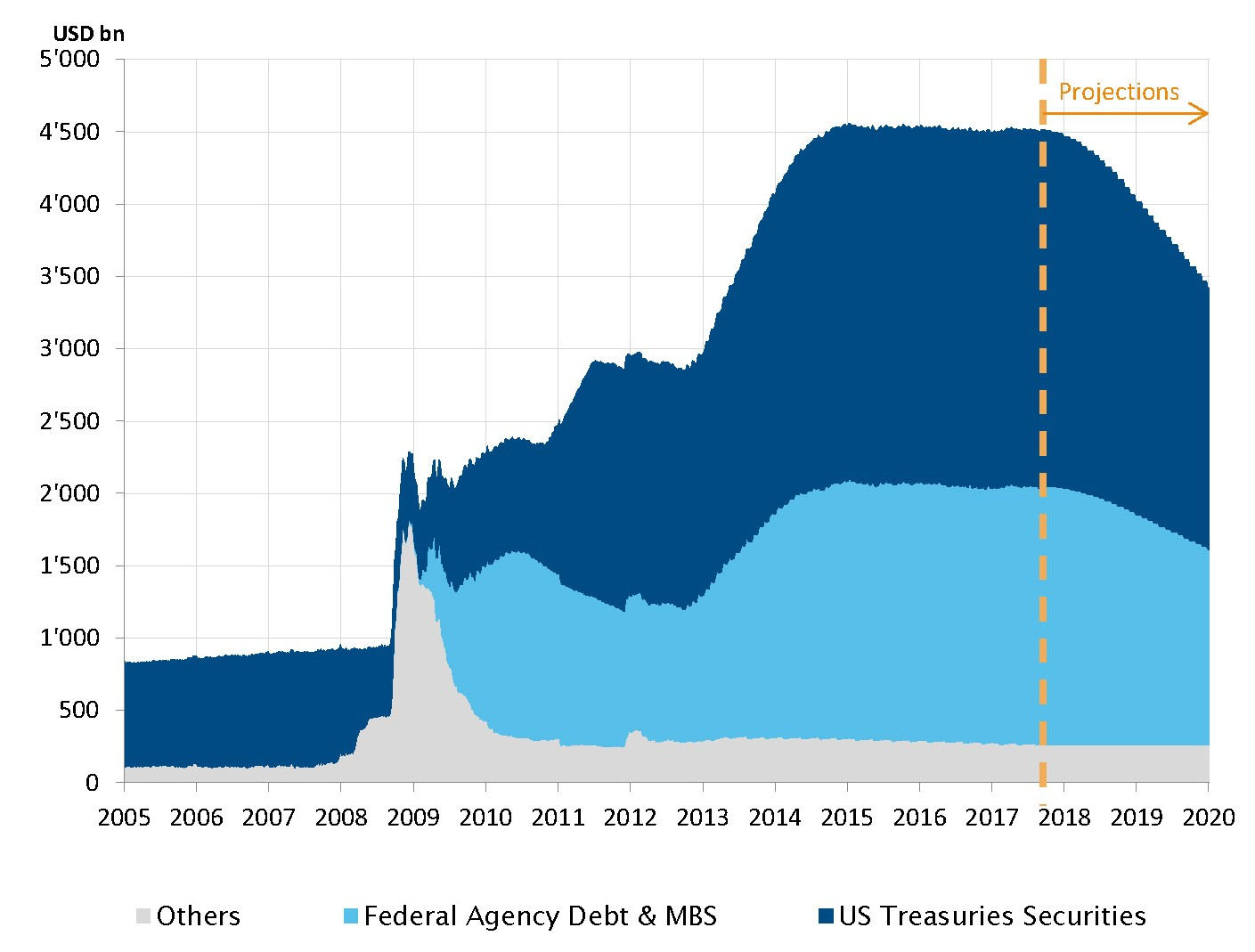 The reduction of the Fed's balance sheet begins in October