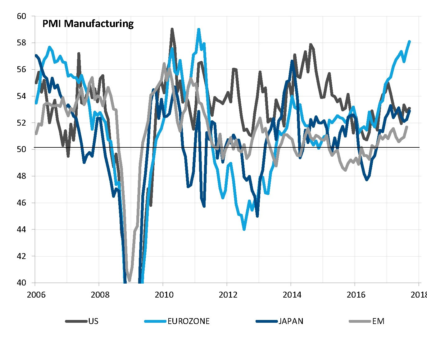 Cyclical indicators all point to global expansion, with Europe standing out
