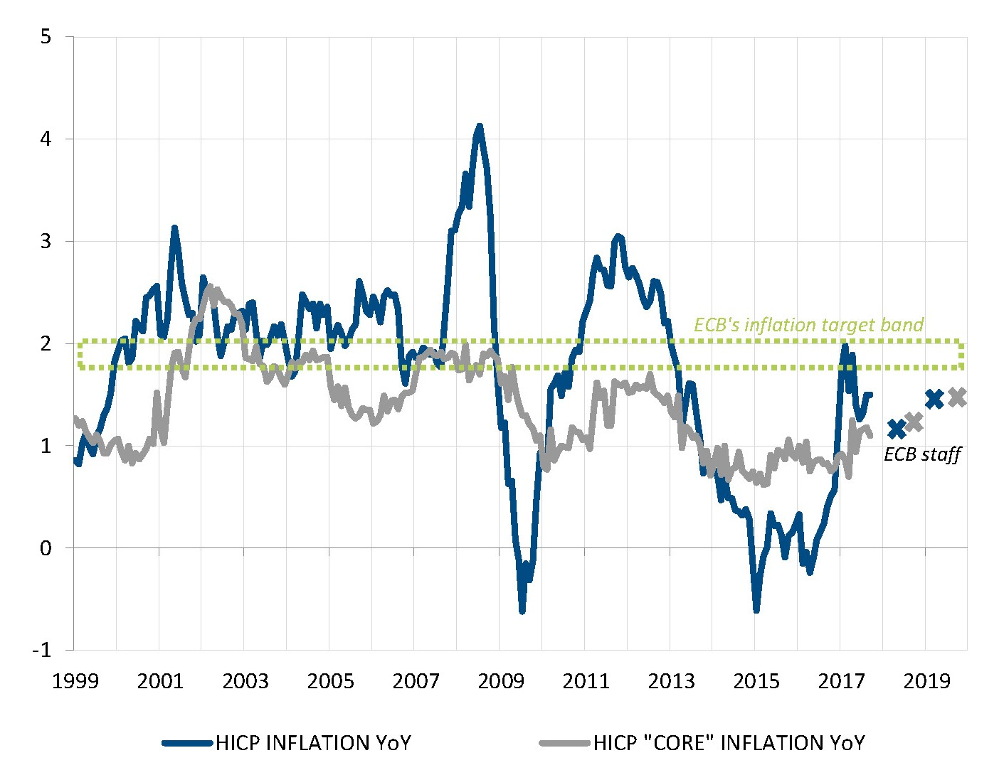 Inflation remains far below target and will hardly go up