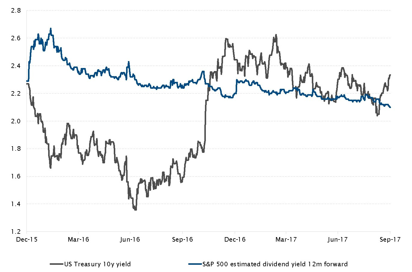 US Treasury 10y yield and S&P 500 estimated dividend yield (12 month forward)
