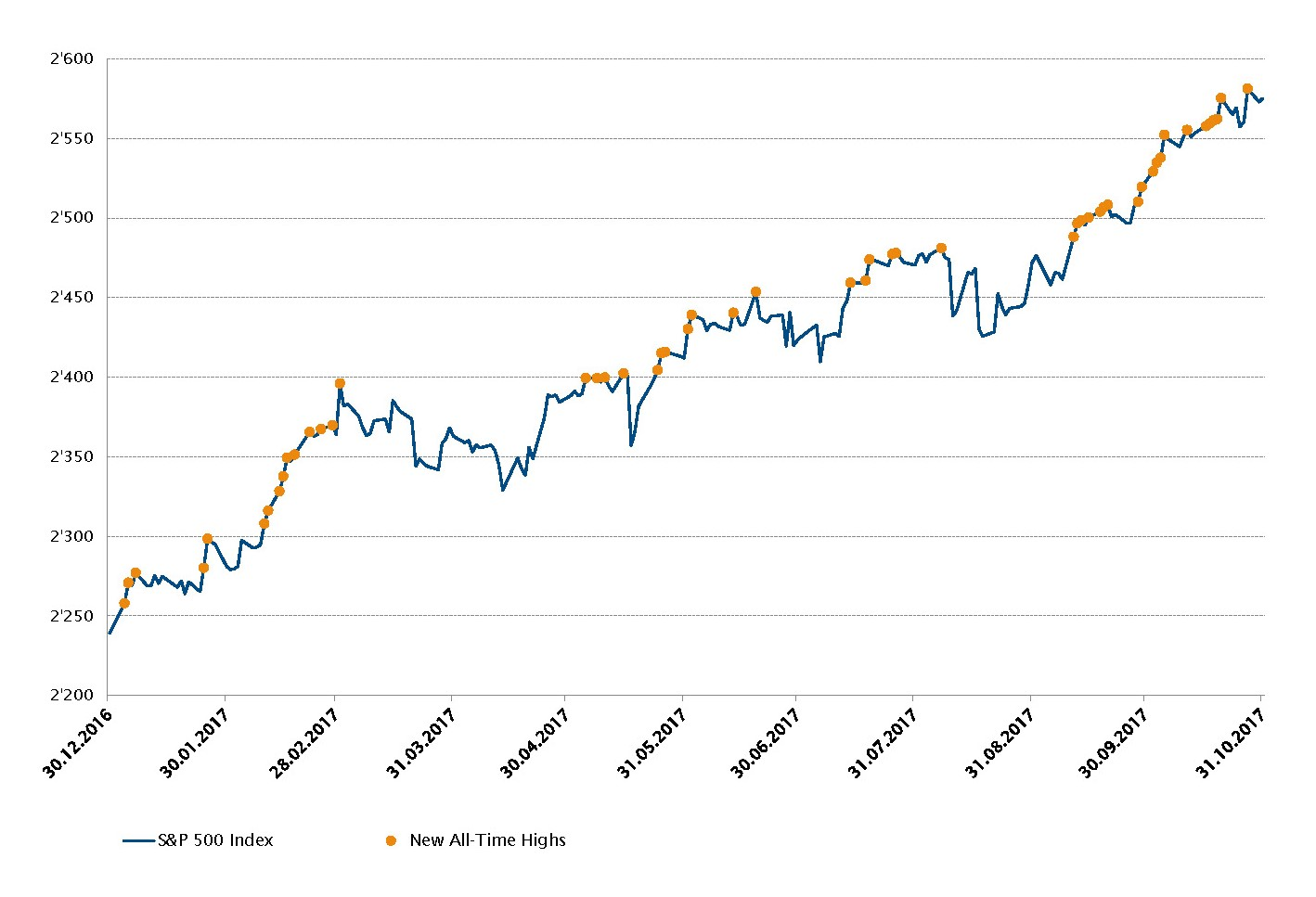 S&P 500 Index YTD evolution and new all-time highs