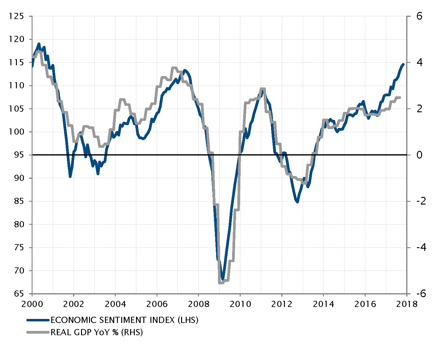 Eurozone economic sentiment and activity keep surprising positively