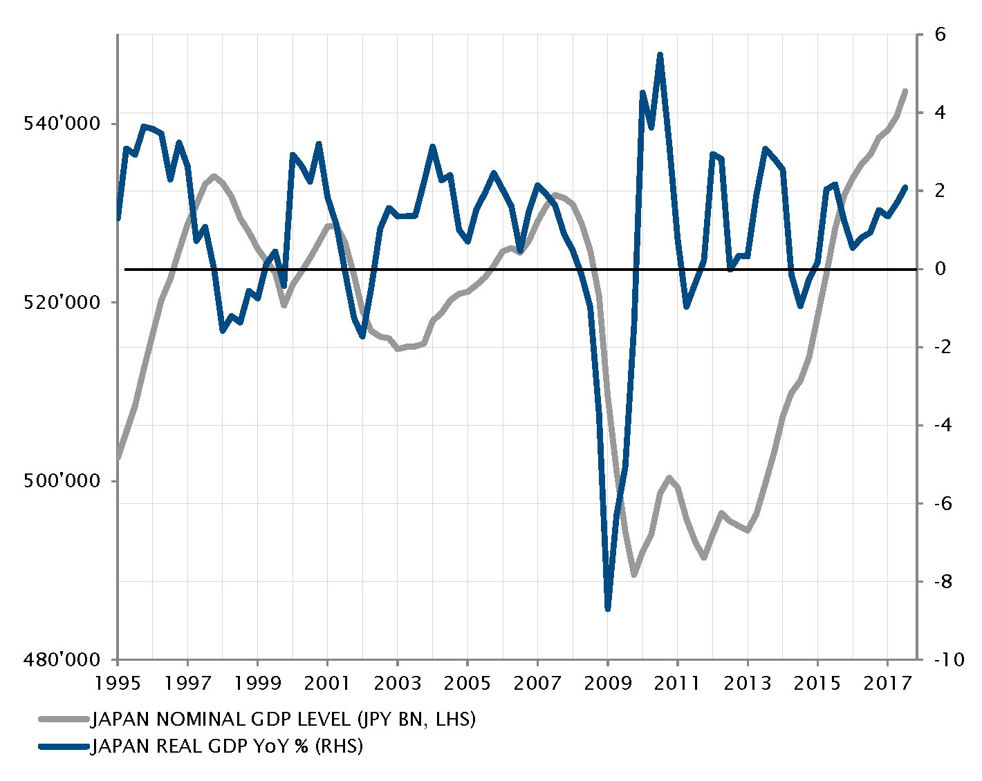 Firm real GDP growth and rediscovered nominal GDP expansion