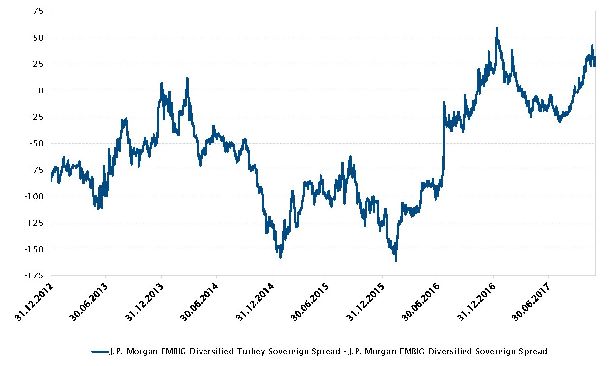 Diferencial del J.P. Morgan EMBIG Diversified Turkey Sovereign - J.P. Morgan EMBIG Diversified Sovereign