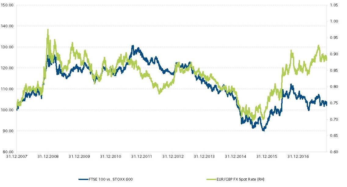 FTSE 100 vs. STOXX 600 and EUR/GBP FX Spot Rate