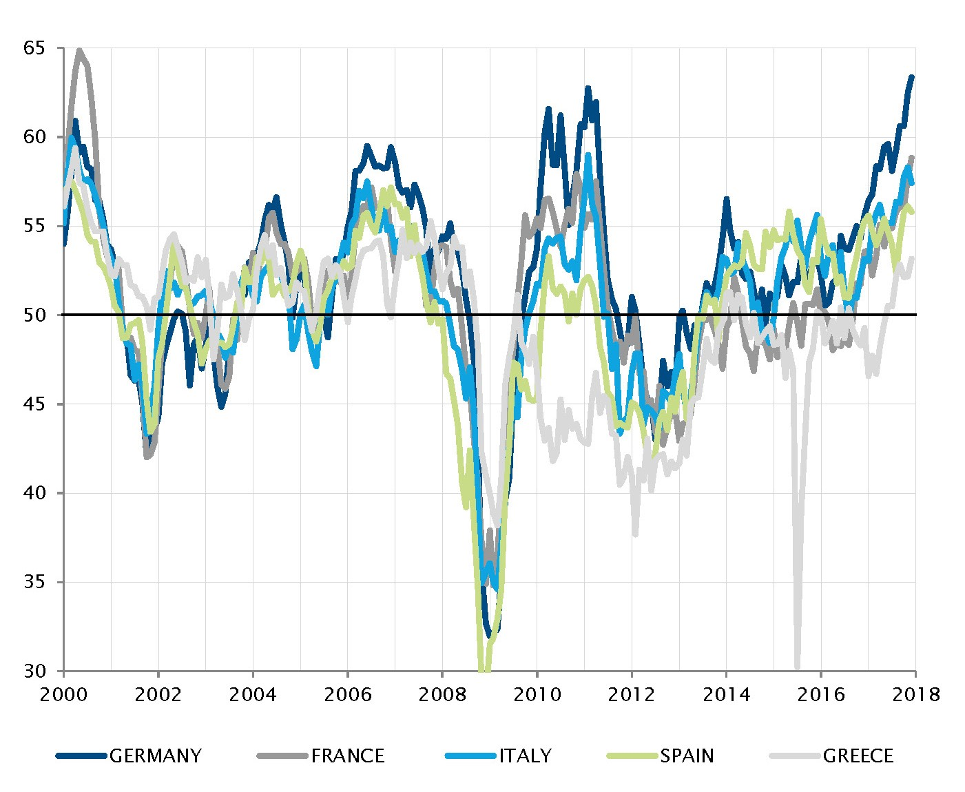 Synchronised positive growth dynamics among Eurozone members