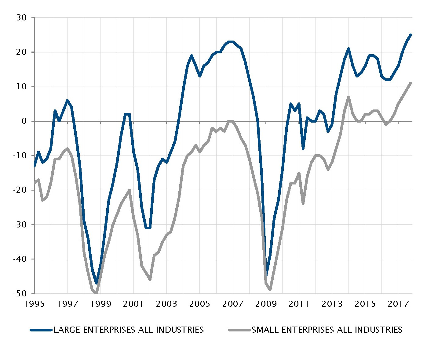 Business confidence runs high across all sectors and corporation sizes