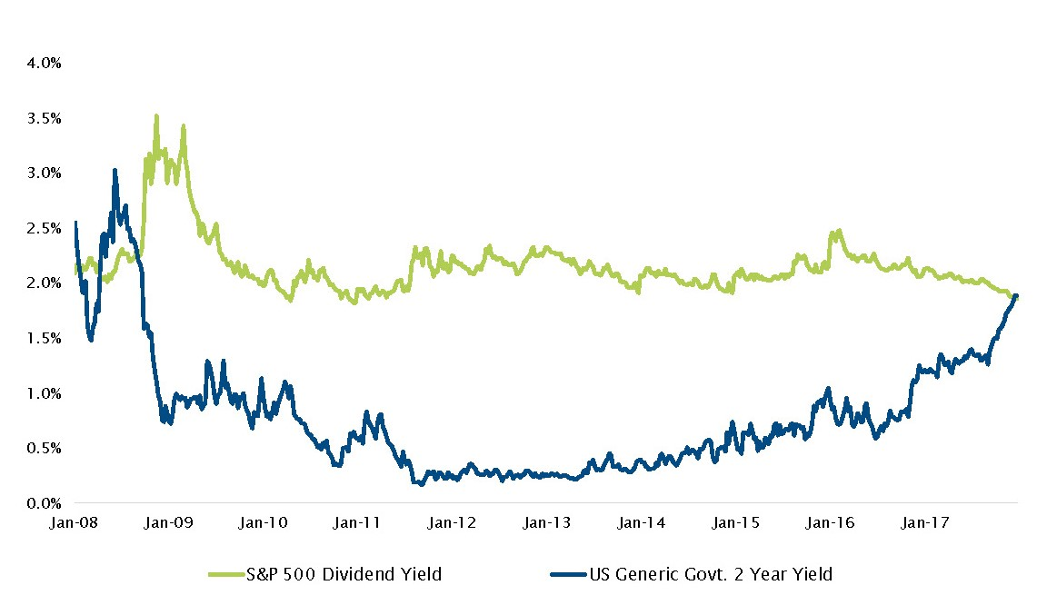US Government 2 Year yield surpassing S&P 500 dividend yield