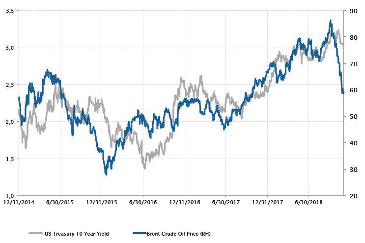 US 10Y yield (%) and Brent spot price (USD/bbl) evolution