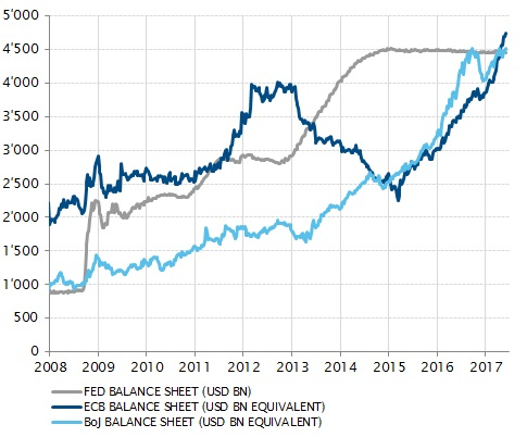 The ECB and BoJ's balance sheets now exceed the Fed