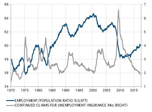 Record-low number of unemployed hides real dynamics of labour market