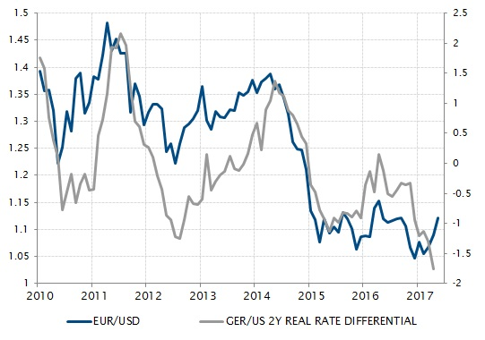 Real short-term rate differential suggests a eurozone pullback
