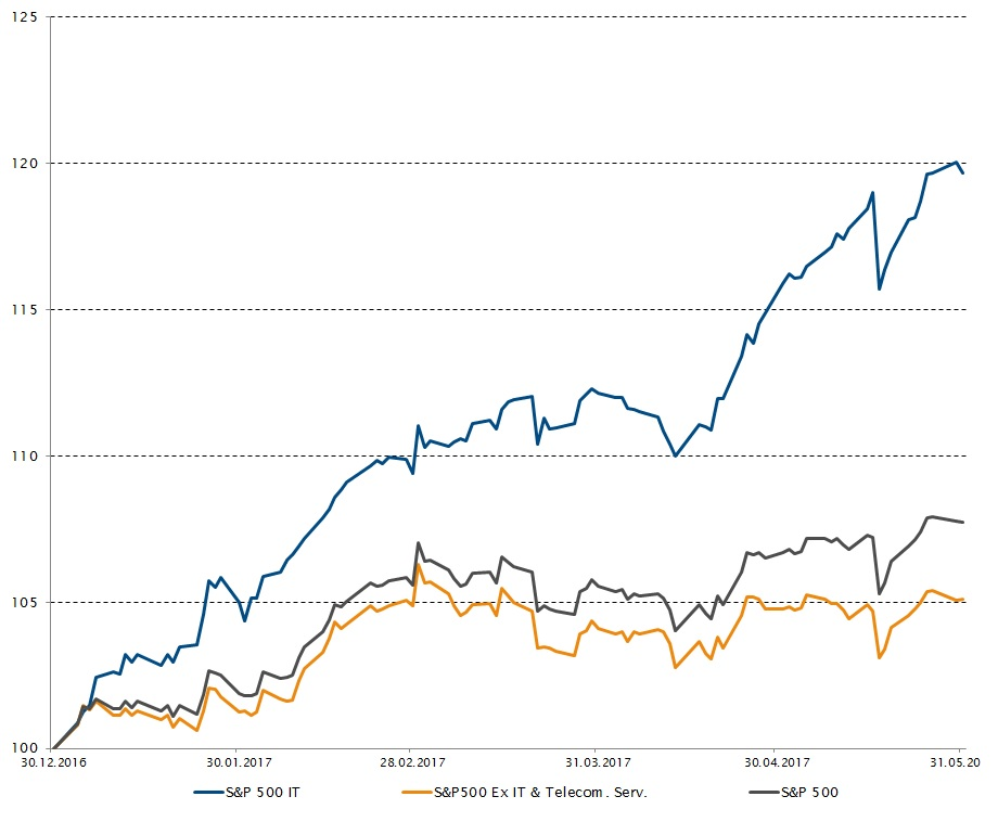 Evoluzione del rendimento dell'S&P 500 vs. IT vs. S&P 500 Ex-Information Technology & Telecommunication Services