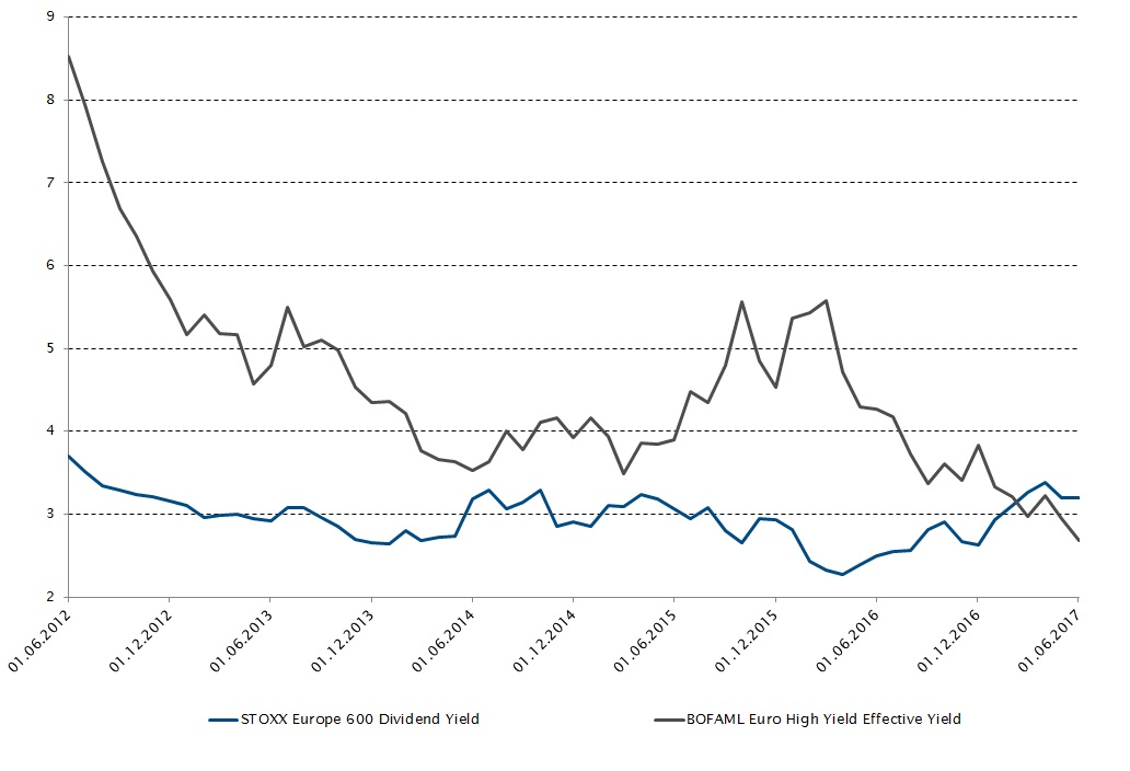 STOXX Europe 600 Dividend Yield and BOFAML Euro High Yield Effective Yield