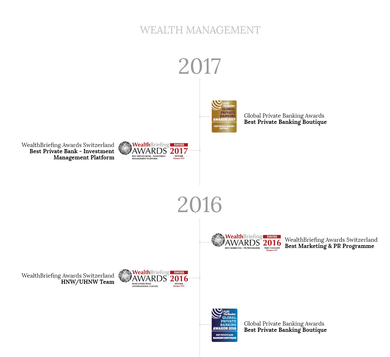 SYZ Wealth Management Awards