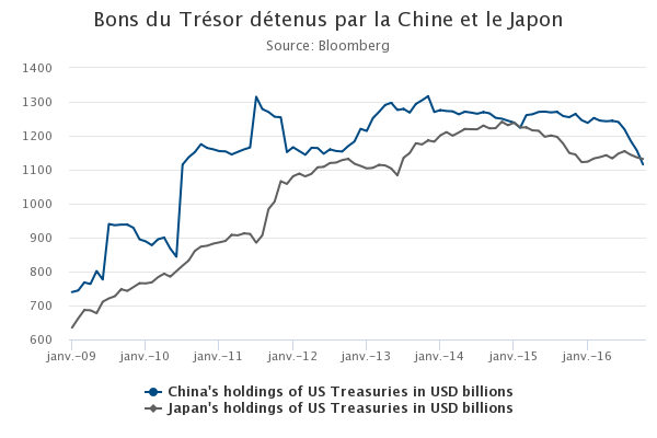 Created With Highcharts 4 2 7 Bons Du Tresor Detenus Par La Chine Et Le Japon Source Bloomberg China S Holdings Of Us Treasuries In Usd Billions Japan S