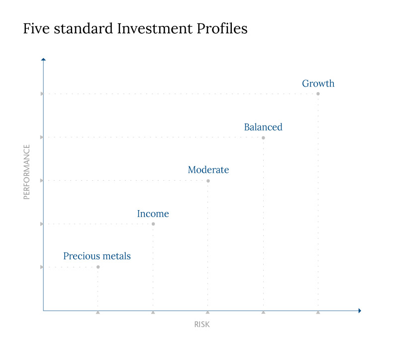 SSA Investment Profiles
