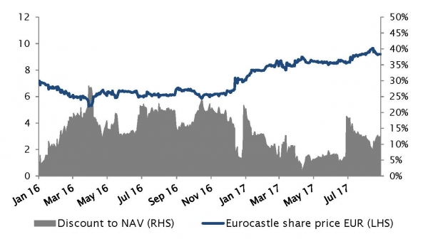 Eurocastle share price vs discount to NAV