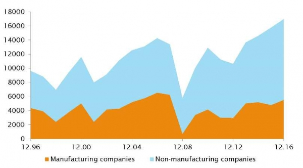 Manufacturing & non-manufacturing