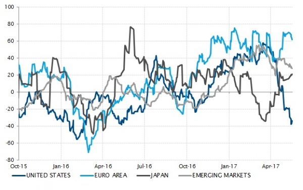 Positive economic surprises continue to single the eurozone out of the global picture