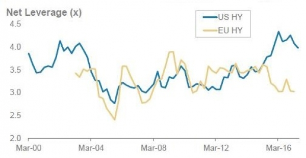 High Yield Leverage: US vs. European Divergence