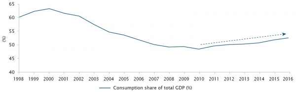 China : a tipping point has been reached to grow consumption