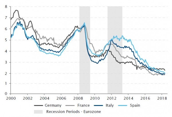 Eurozone-average rate for loans to non-financial Corporate up to 1mil Euro