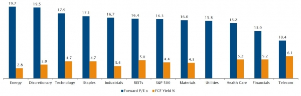 Tech is cheaper than the S&P 500 on FCF Yield-basis