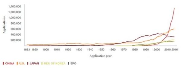 Trends in patent applications for the top five filing countries