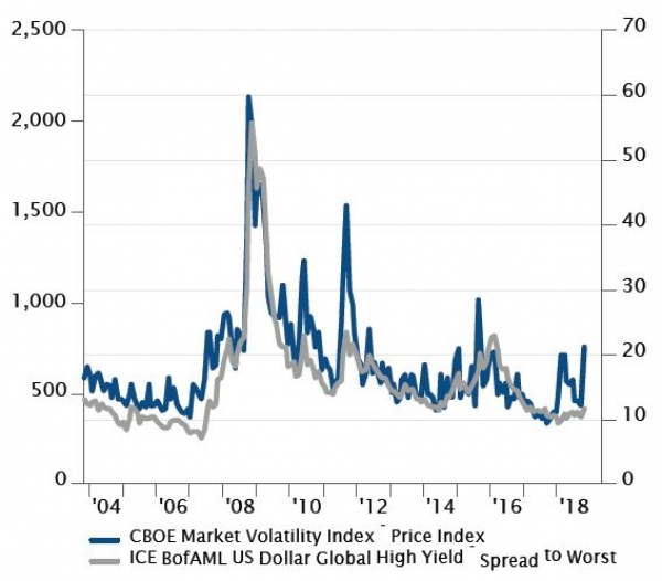 As volatility increases