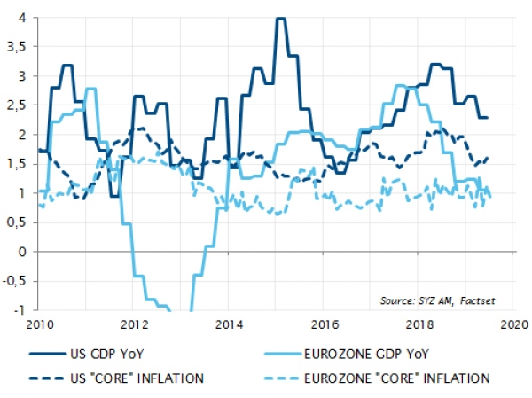 GDP growth and inflation in the US and the eurozone