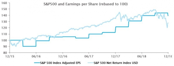 The recent decrease in Earnings