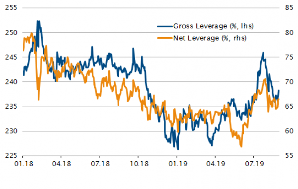 Long/Short Equity Hedge managers have recently cut risk -  Gross/Net Leverage (trailing 1Y)