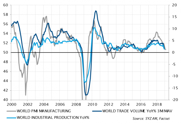 Global Manufacturing PMI, Trade and Industrial Production