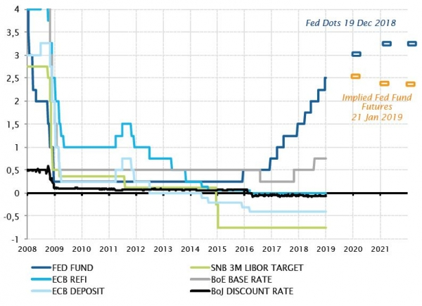 Key central bank interest rates