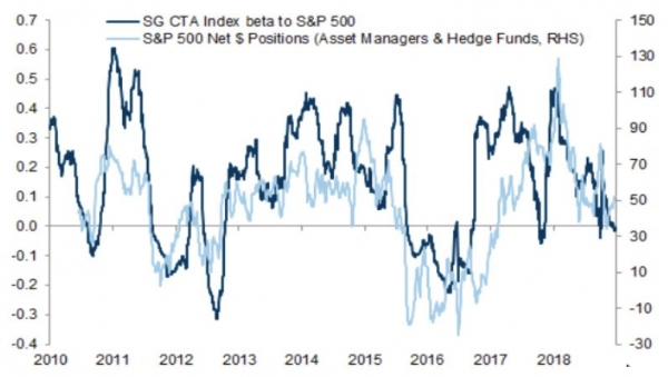 CTAs were very long equities at the beginning of the year