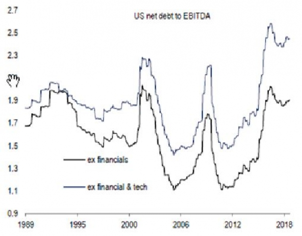 Net debt to ebitda