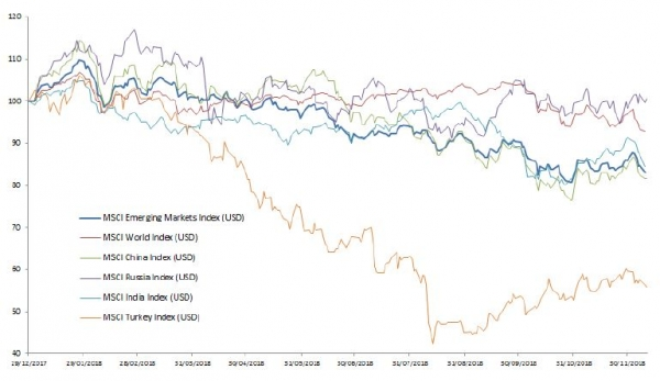 Returns of selected emerging markets vs. the MSCI World (USD, year-to-date)
