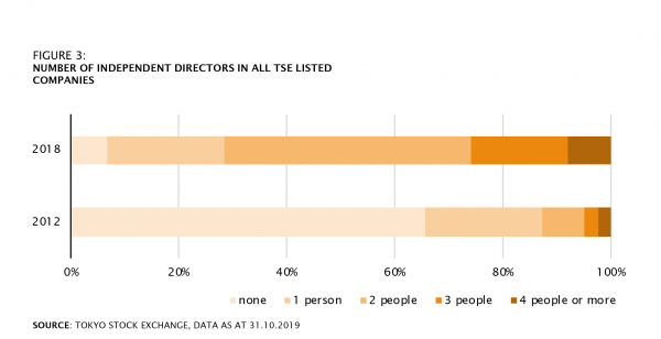 NUMBER OF INDEPENDENT DIRECTORS IN ALL TSE LISTED COMPANIES