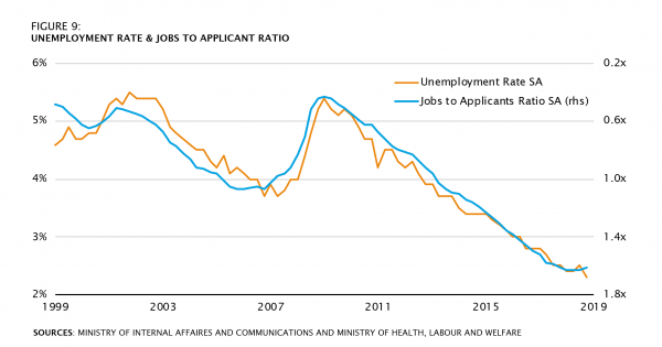 UNEMPLOYMENT RATE & JOBS TO APPLICANT RATIO